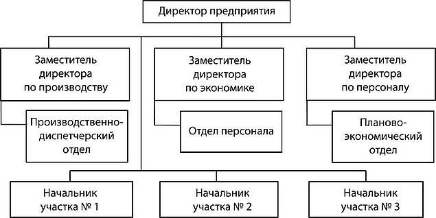 Штатное расписание строительного участка
