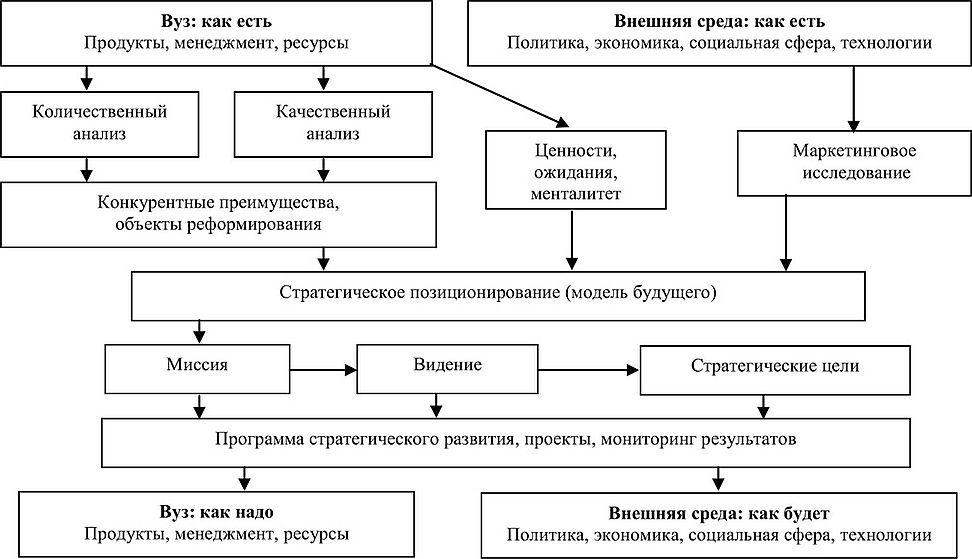 ПЛАНИРОВАНИЕ И ИЗМЕРЕНИЕ В ПРОЦЕССНОЙ МОДЕЛИ СИСТЕМЫ КАЧЕСТВА ВУЗА  Рис 3 1 Модель стратегического позиционирования вуза 116