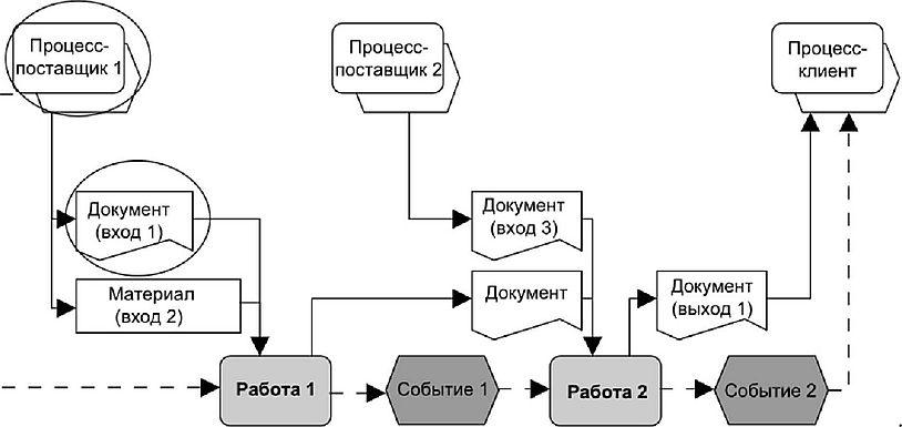 Модели бизнес процессов работы работа для девушек в хиджабах в москве