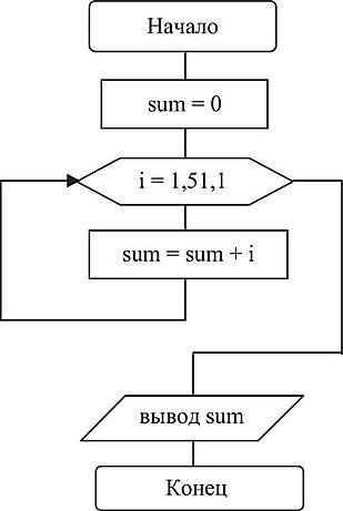 Задачи с решением по циклическому алгоритму физика 10 класс решение задач рымкевич а