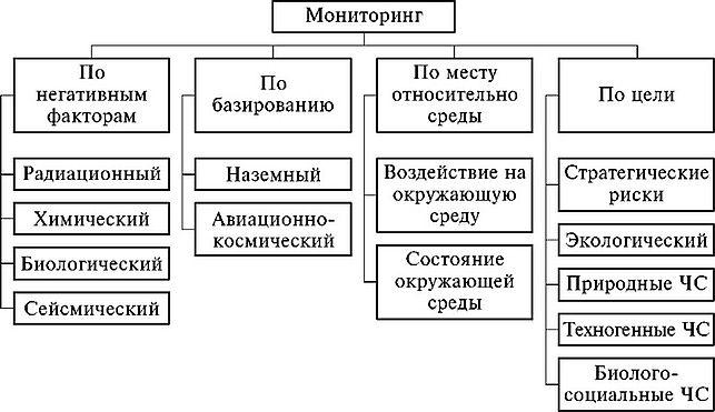 Мониторинг окружающей среды Виды мониторинга окружающей среды  Виды мониторинга окружающей среды