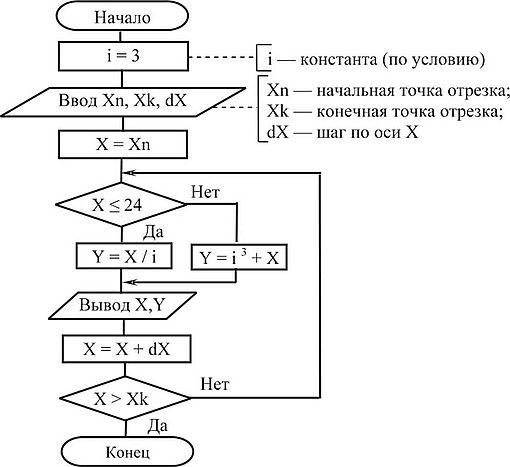 Суммы четных и нечетных членов натурального ряда от 1 до n