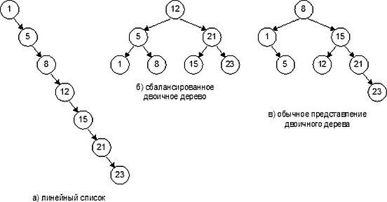 Решение задач по бинарным деревьям решим задачи по математике форум