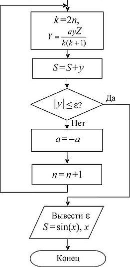 Составьте блок схему решения задачи молекулярная физика 10 класс решение задач на