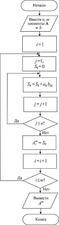 Решение задач составление алгоритма решение задач по реакции нейтрализации