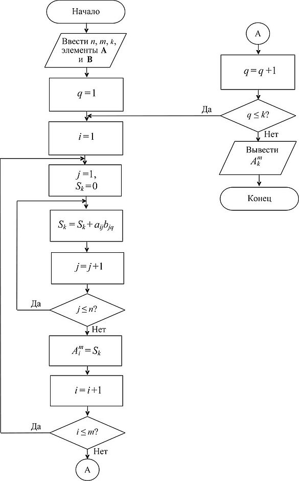 Блок схем алгоритмов 9 класс задачи решение методы решения кинематических задач