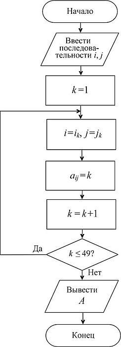 Решение задач от конца к началу помощь студентам 5