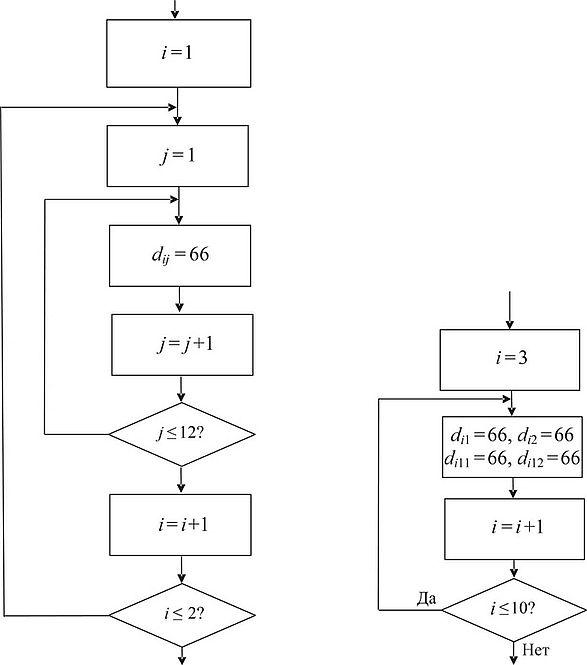 Блок схема решения задачи по информатике решение задачи на смесь газов оксида углерода