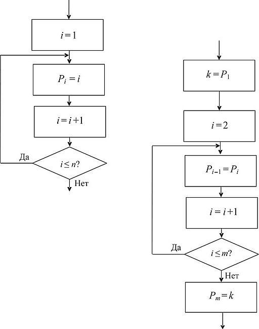 Задачи с решением циклы блок схемы примеры решения задач в натуральных числах