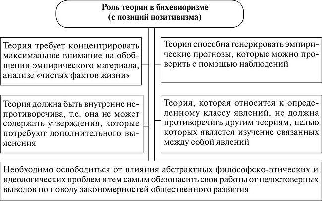 соотношение понятий бихевиоризм и бихевиорализм