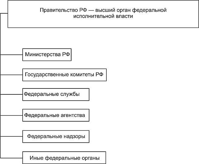 Файл:власть (схема). Jpg — википедия.
