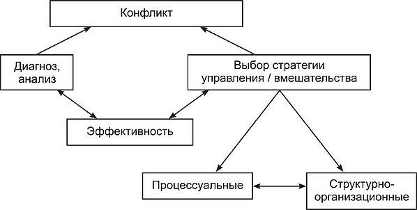 Управление или урегулирование конфликтов Социальная психология Диагностика и вмешательство в управление конфликтом Управление групповыми конфликтами в организациях включает два процесса диагностику конфликта и выбор