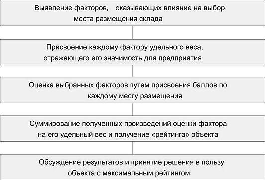 Реферат индивидуальные методы экспертных оценок 6757