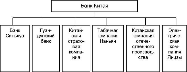 БАНКОВСКАЯ СИСТЕМА КИТАЯ Этапы развития китайской банковской  Рис 3 2 Банковско промышленная группа Банка Китая в 1930 х гг