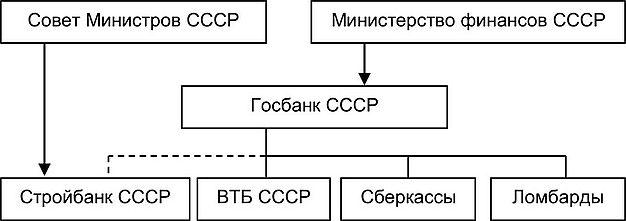 БАНКОВСКАЯ СИСТЕМА КИТАЯ Этапы развития китайской банковской  Банковская система СССР 1959 1988 гг