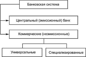 элементы банковского кредита