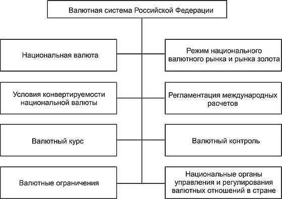 Валютная система российской федерации курсовая работа 4997