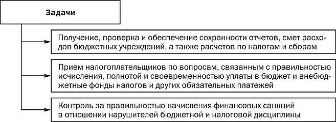 Характеристика основных форм бюджетного контроля Контроль и  Основные задачи камеральной проверки представлены на рис 1 5