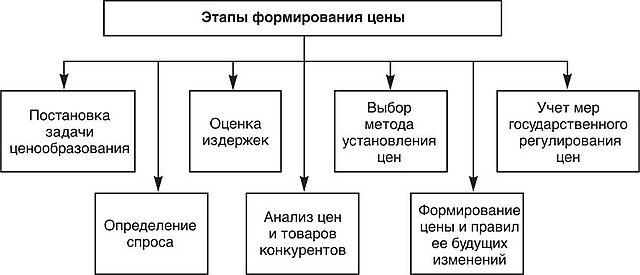 ЦЕНООБРАЗОВАНИЕ Экономика предприятия Рис 8 3 Этапы формирования рыночной цены