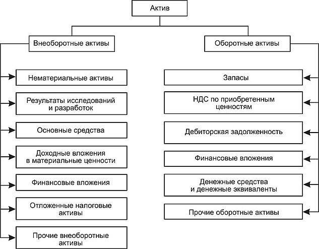 Анализ состава и структуры активов и пассивов Анализ финансово  927453 30 jpg