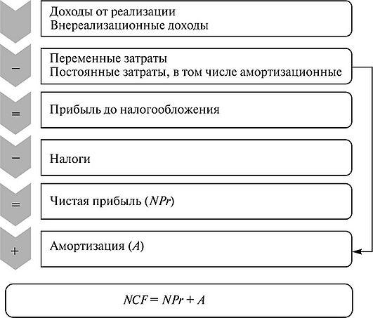 Формирование чистого денежного потока (Л/СЯ)