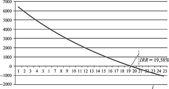 Графический метод определения