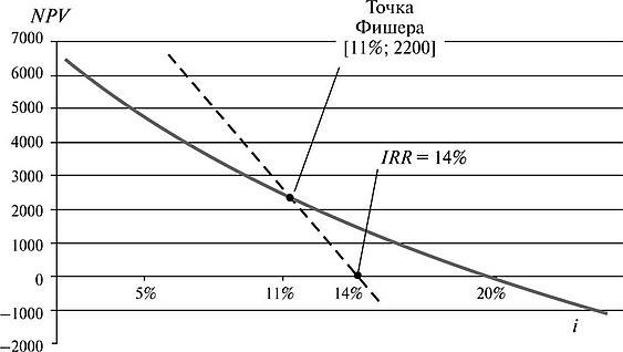 Графический метод определения «точки Фишера»