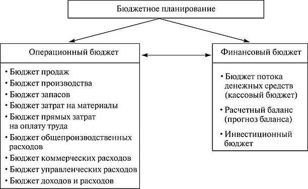 календарный план финансового оздоровления предприятия