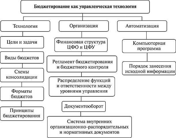 ФИНАНСОВОЕ ПЛАНИРОВАНИЕ И БЮДЖЕТИРОВАНИЕ НА ПРЕДПРИЯТИЯХ  В основном на предприятиях разработка финансовой структуры при постановке бюджетирования включает следующие этапы