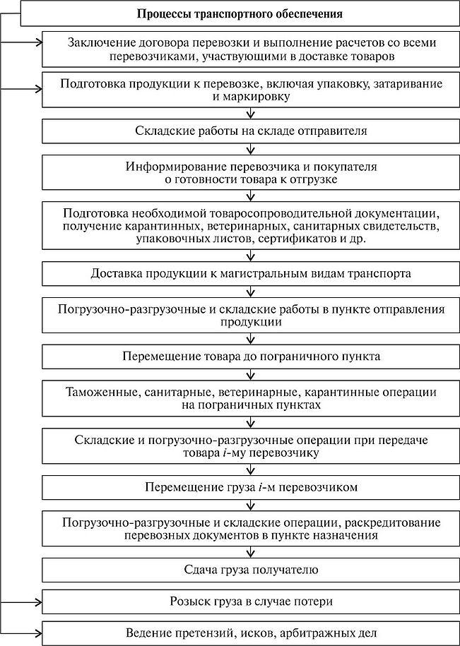 КЛАССИФИКАЦИЯ ПЕРЕВОЗОК Внешнеэкономическая деятельность предприятия