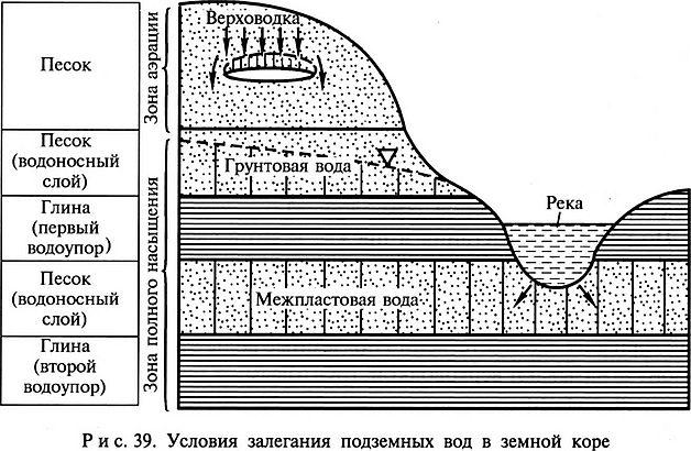 Подземные воды зоны насыщения грунтовые межпластовые безнапорные