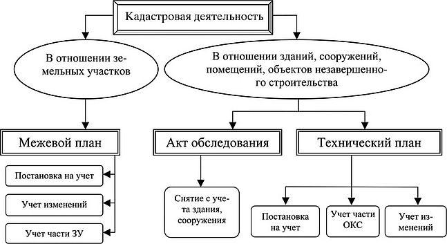 Земельный кодекс кадастровая деятельность