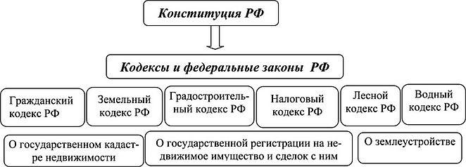 КАДАСТРОВАЯ ДЕЯТЕЛЬНОСТЬ Нормативно правовое регулирование в  Л