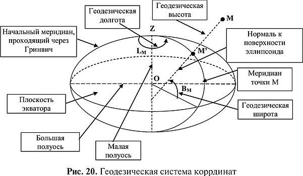 Координатные системы опорных межевых сетей