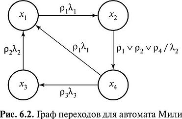 Граф автомата - Дискретная математика