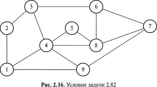 Вычисление основных цикломатических характеристик графа ...