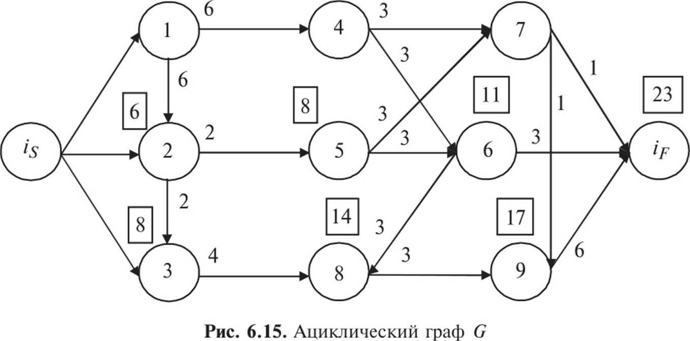 Решение задачи китайского почтальона как решить задачу по физике 9