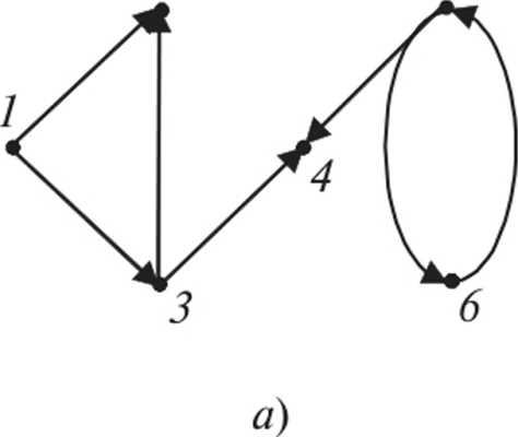 Представления графов - Дискретная математика