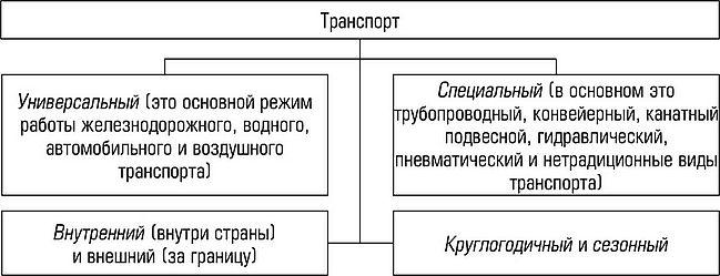 Как решить задачу по единой транспортной системе светотехника решение задач