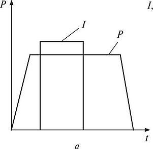 Электроконтактная сварка Материаловедение В некоторых случаях давление в конце цикла сварки увеличивают осуществляя проковку металла Стадии цикла на циклограмме точечной сварки без проковки и с
