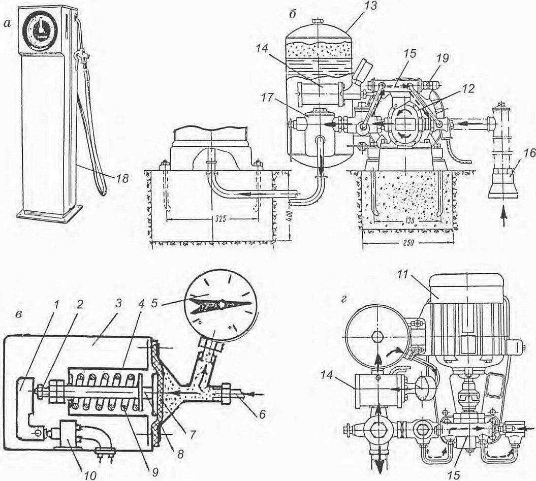 Реферат на тему смазочно заправочное оборудование 3733