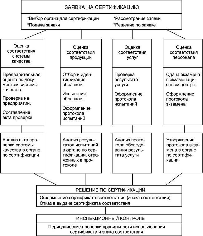 Структурные элементы функциональной схемы процесса сертификации  Структурные элементы функциональной схемы процесса сертификации Метрология стандартизация и сертификация