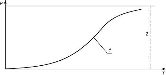 Устойчивость состояния функционирования системы метрологии  3 2 1 показана кривая развития данной системы которая в значительной степени приблизилась к уровню международной метрологии