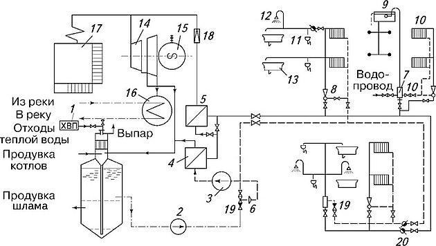 Теплоснабжение от котельных установок Отопление и тепловые сети Принципиальная схема ТЭЦ с непосредственным водоразбором из тепловых сетей с термической стабилизацией подпиточной воды для тепловых сетей 27