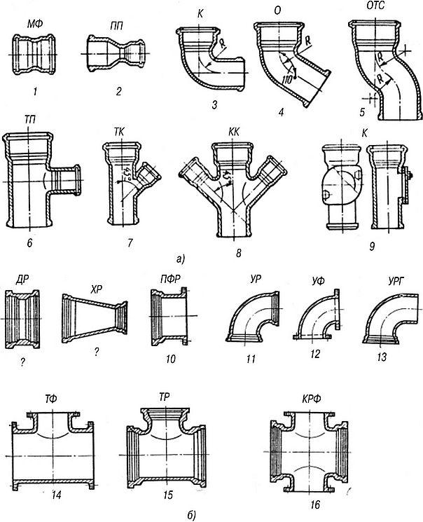 Фасонные части безнапорных чугунных трубопроводов
