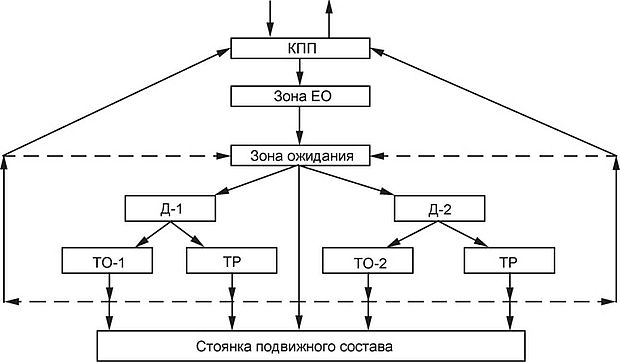 Схема технического обслуживания и ремонта фото 580