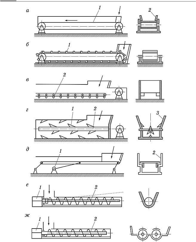 Механический процесс транспортеры разборки транспортеров в спб