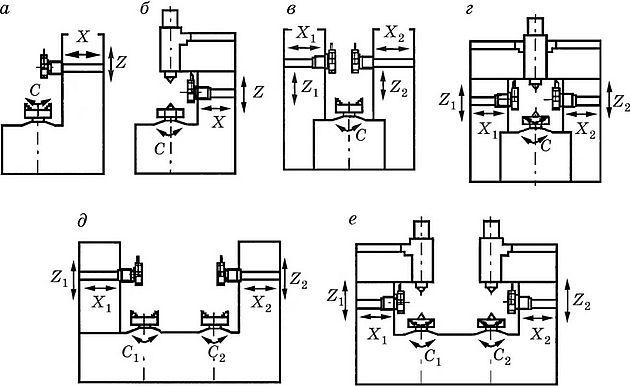АВТОМАТИЗАЦИЯ ПРОИЗВОДСТВЕННЫХ ПРОЦЕССОВ ИЗГОТОВЛЕНИЯ ДЕТАЛЕЙ  Компоновочные схемы станков токарной группы с вертикальной осью вращения детали