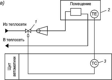 Автоматизация элеватора схема продажа транспортера ленточный