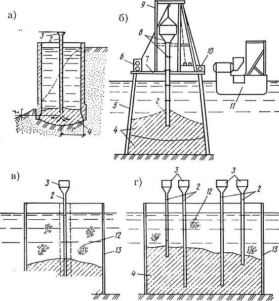 при подводном бетонировании методом втрамбовывания бетонной смеси
